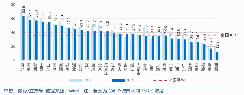 中国各省级区域发展对比启示及政策建议2020