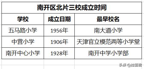 天津南开区究竟哪个小学排第一?数据告诉你