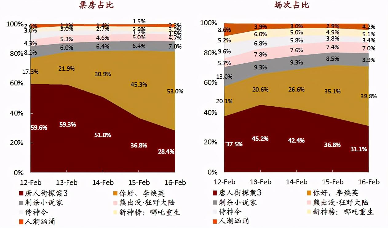 逆袭史上最强春节档 李焕英效应将长期主宰中国影视股投资逻辑