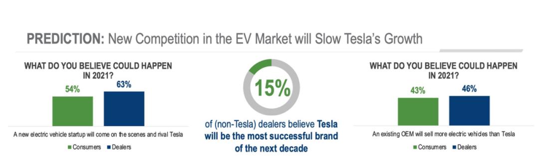 汽车市场十卦