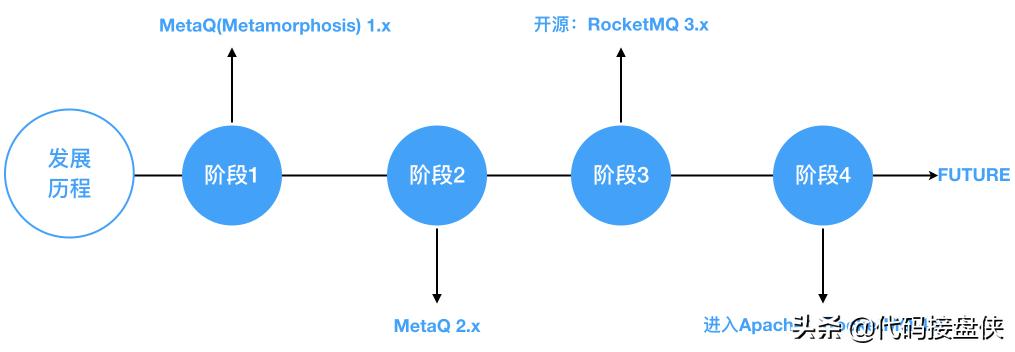 消息中间件RocketMQ