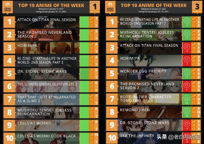 一月新番第3周榜單,巨人排在第三,這幾部不上前十怪了