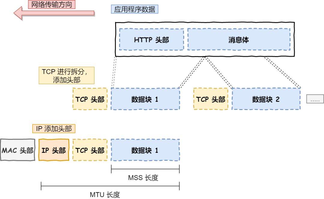 从你输入网址,到看到网页——详解中间发生的过程