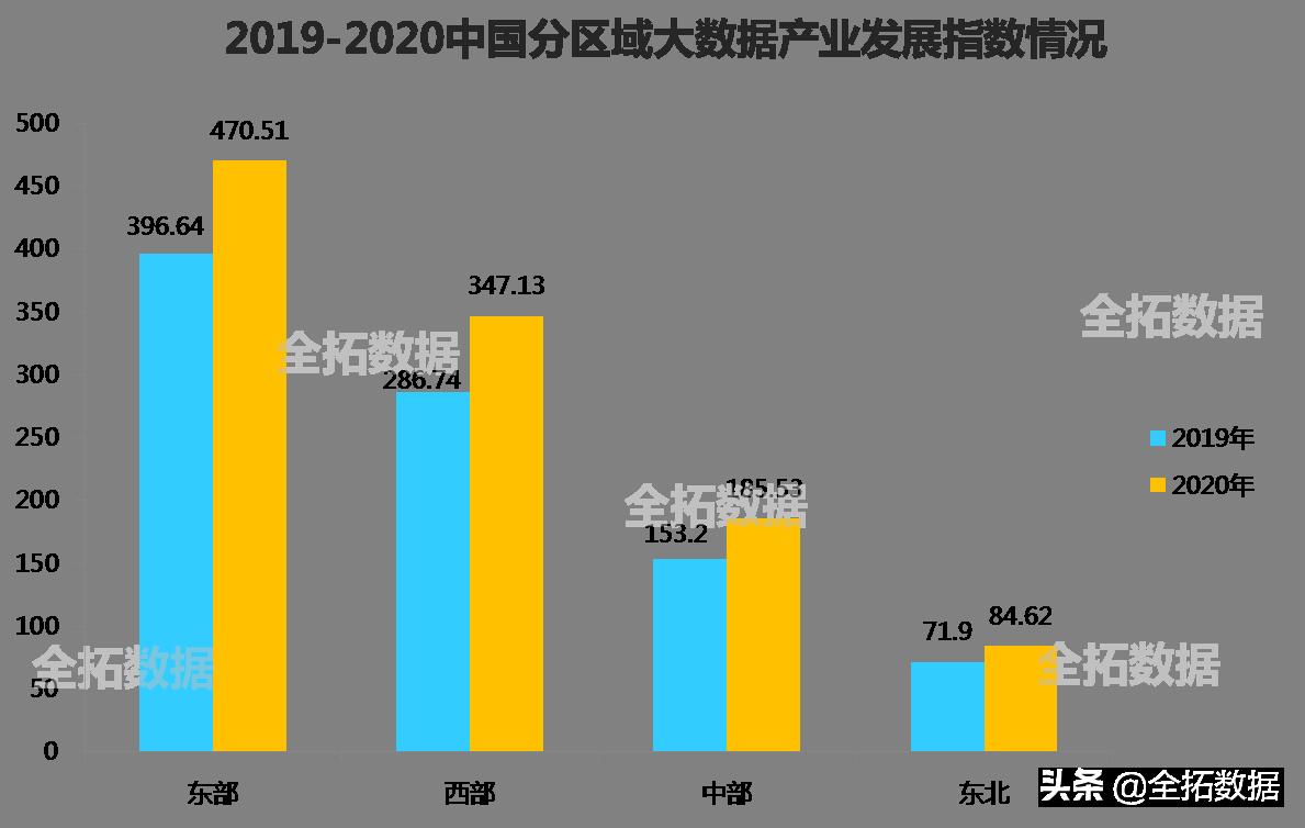 中国大数据产业市场现状及发展前景分析