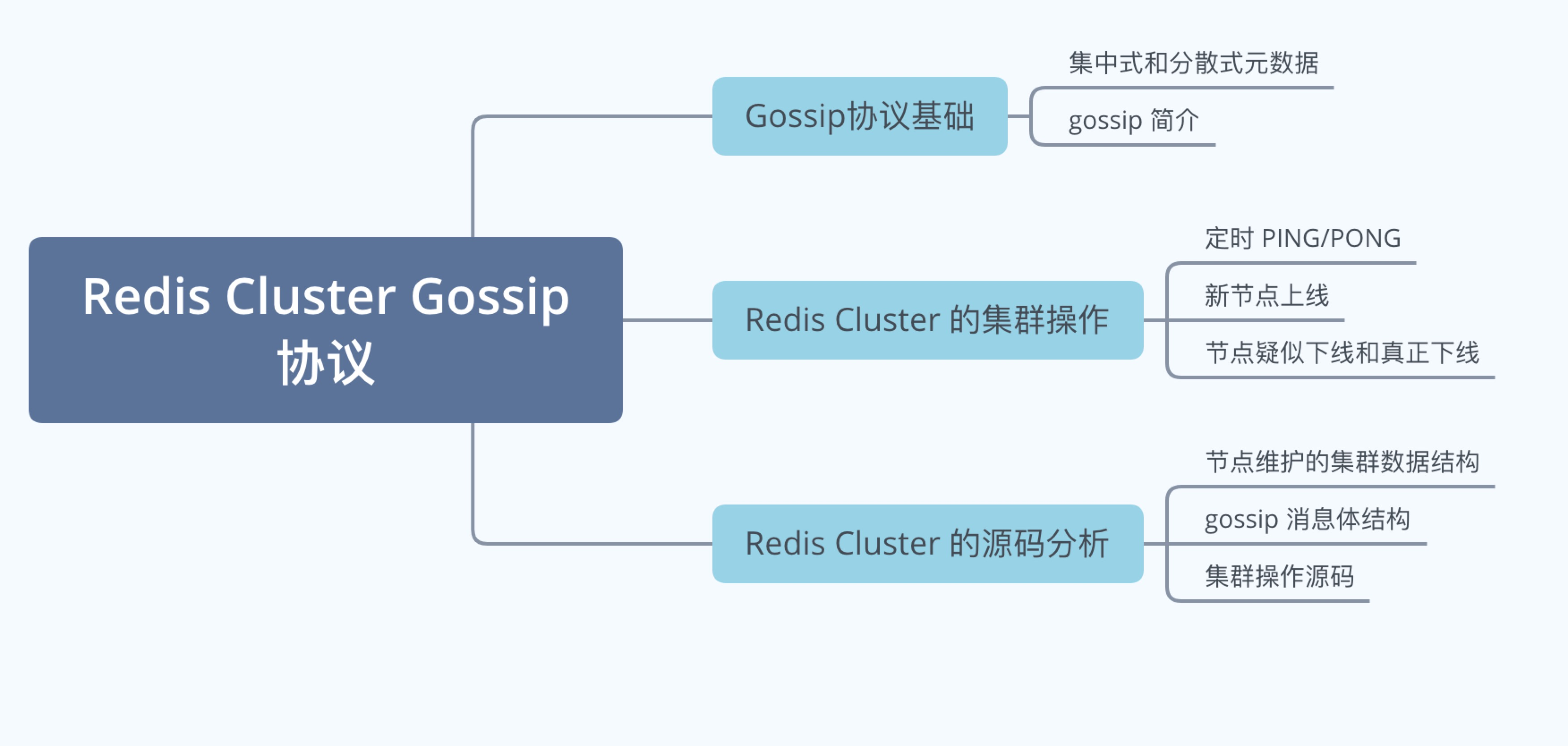 一万字详解 Redis Cluster Gossip 协议