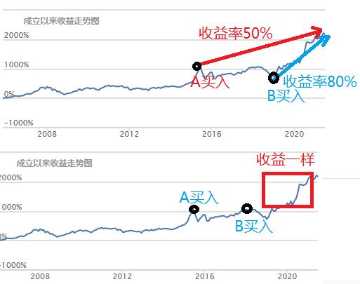 """下半年股市重现""""巨震""""?半导体、新能源还能买吗?"""