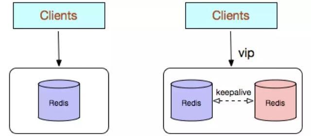 Redis集群的5种使用方式,及各自优缺点对比分析