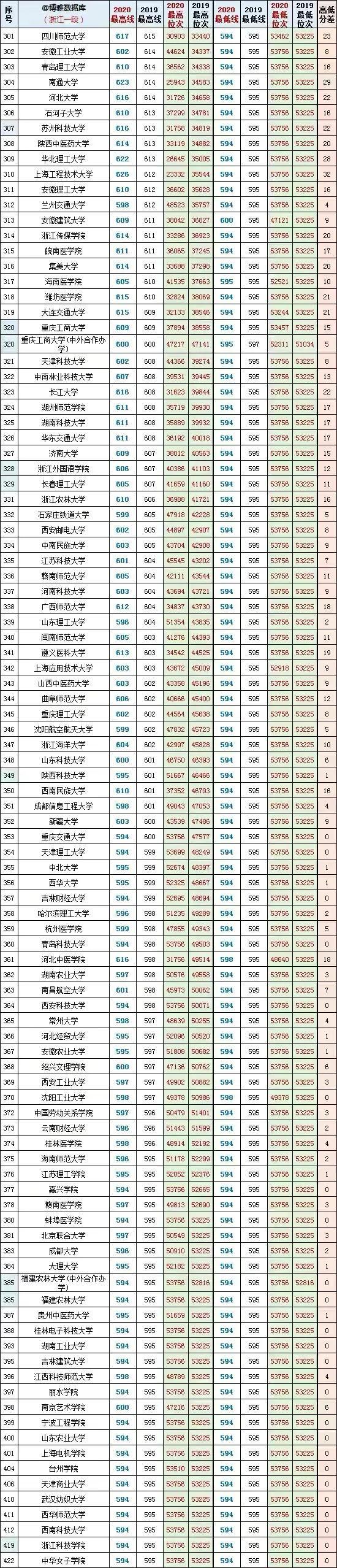 浙江本科大学的最低录取分数线和最低排名