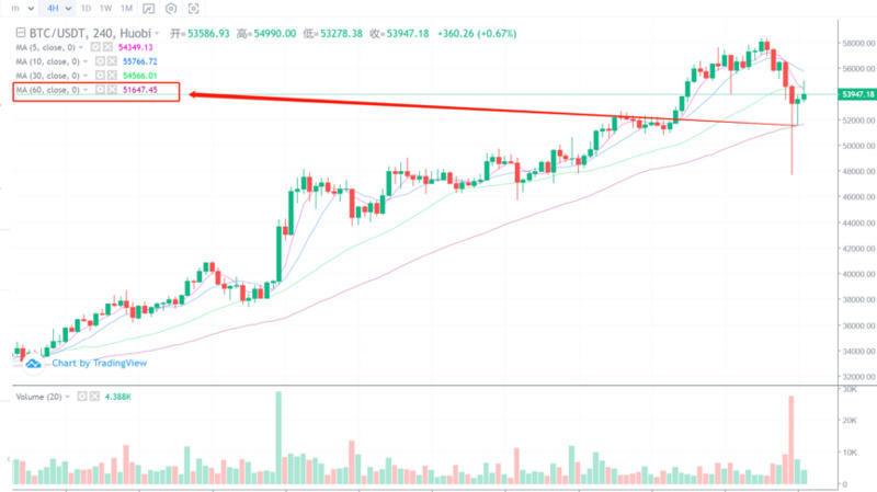 比特币昨晚崩溃了。牛市能持续多久?