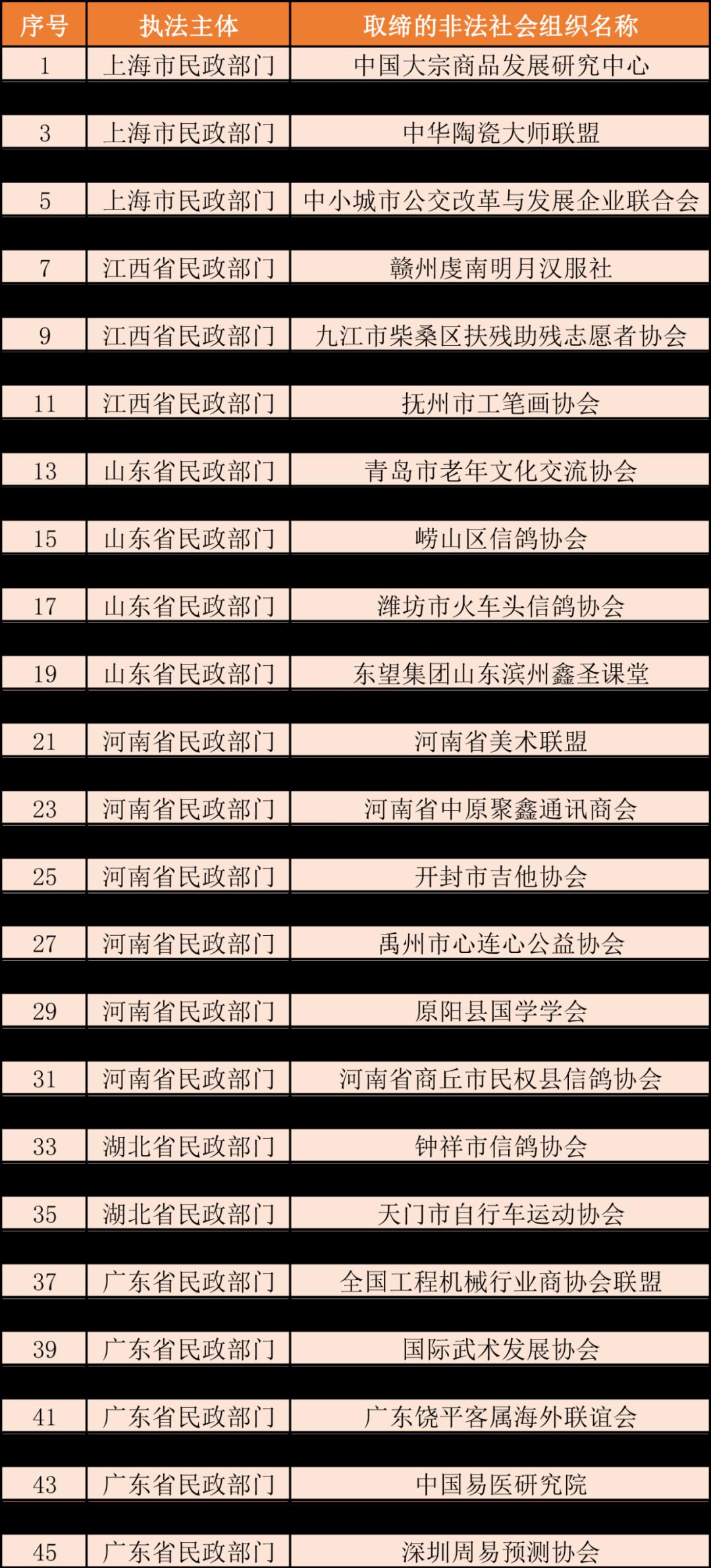 地方民政部門依法取締的部分非法社會組織名單 (第六批)