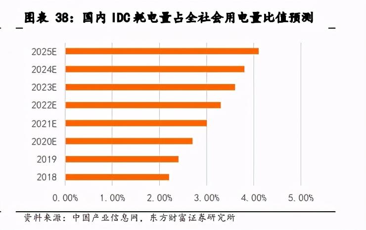 IDC产业深度报告:关注第三方服务商和上游产业链机会