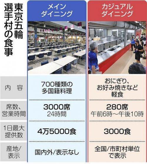 吃福岛食物,睡硬纸板床,东京奥运会迷惑行为大赏