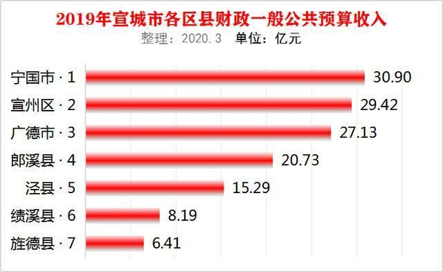 安徽宣都市7个区县2019年中间财政支出:宁国市最高,宣州区第二