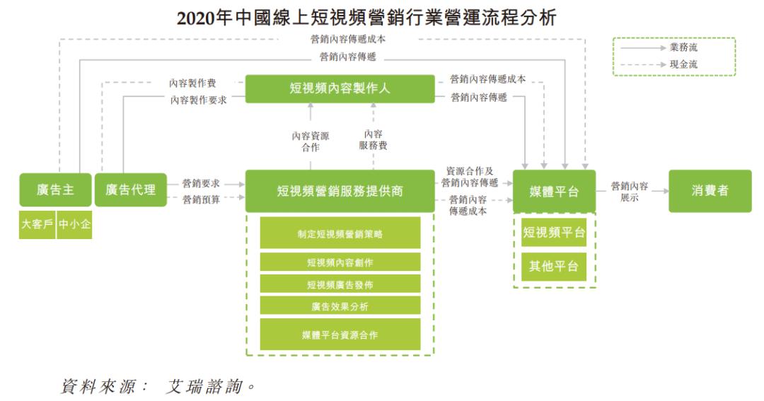 年收入64亿元的短视频营销公司优矩,要在香港上市,一年利润1亿