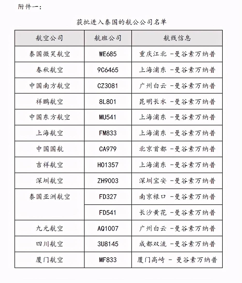 泰国全面开放入境申请,来自所有国家及地区的外籍人士都可申签!(附最新泰国签证申请详细攻略) 中国国内获批进入泰国的航空公司名单! 泰国