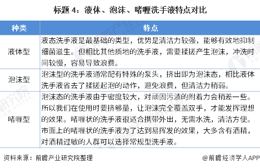 2020年疫情下中国洗手液市场发展现状与趋势分析