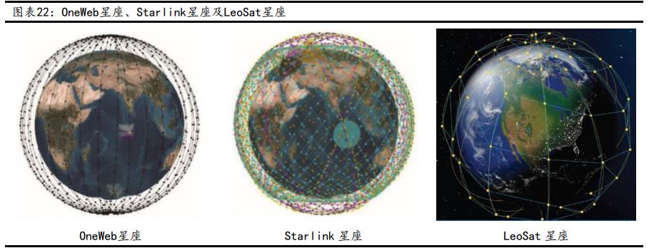 卫星互联网行业深度报告:战火早已熊熊燃烧