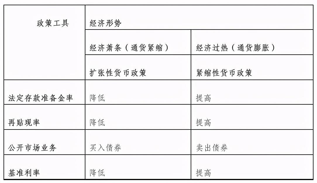 2021安徽事业单位经济知识:一两个货币政策知识