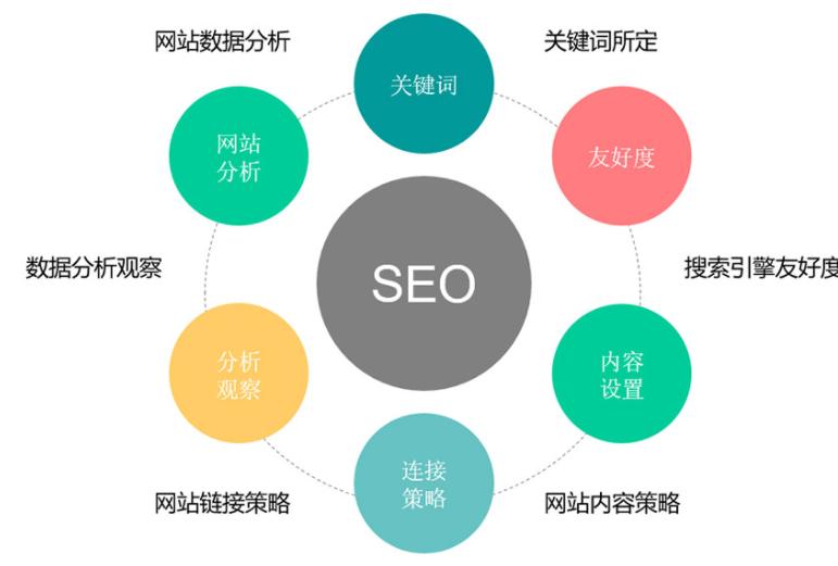 干货:网站SEO优化提升关键词排名的方法