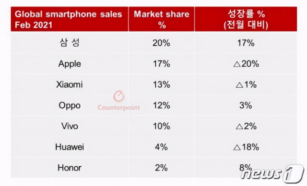 成功擠走華為,還擊敗OPPO和vivo,中國手機銷量冠軍易主