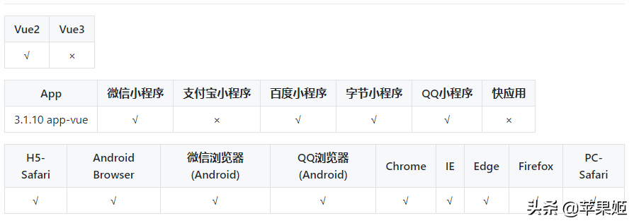 七夕uniapp多应用WordPress小程序发布