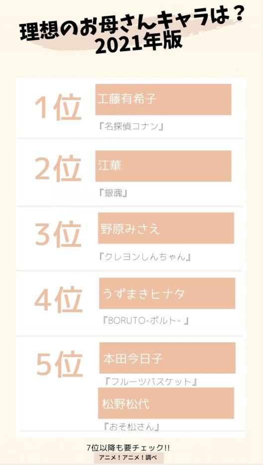 日媒投票,动画中最理想的母亲角色人气投票,工藤有希子登顶