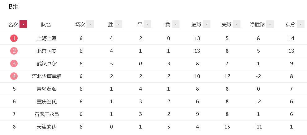 中超积分榜:上港送国安首败后领跑 大连人泰达垫底