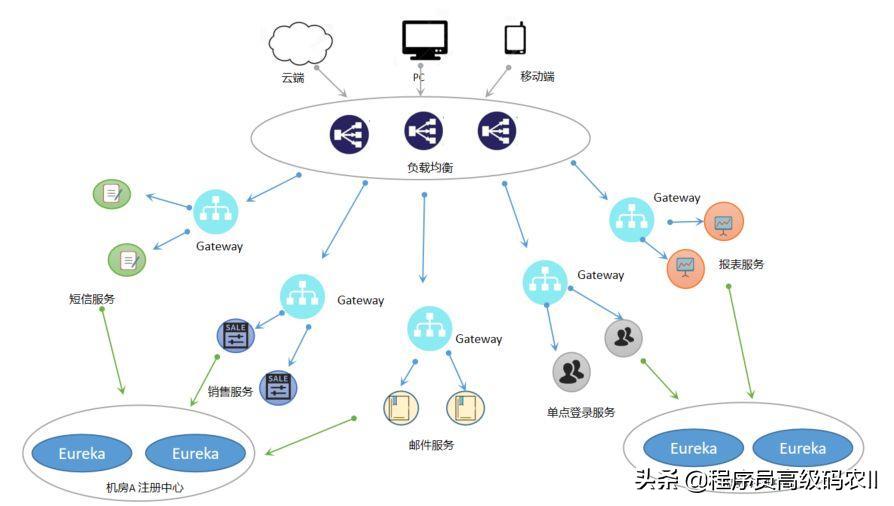 springcloud微服务实战:服务网关,Gateway