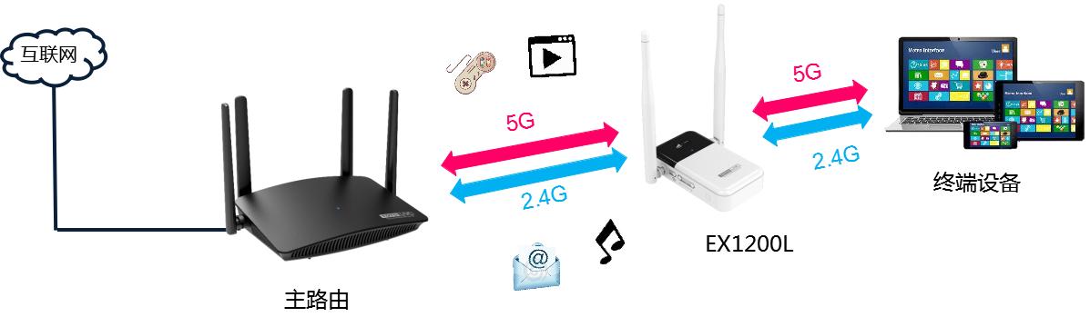 新品 |TOTOLINK无线信号放大器,人机交互,随手可控