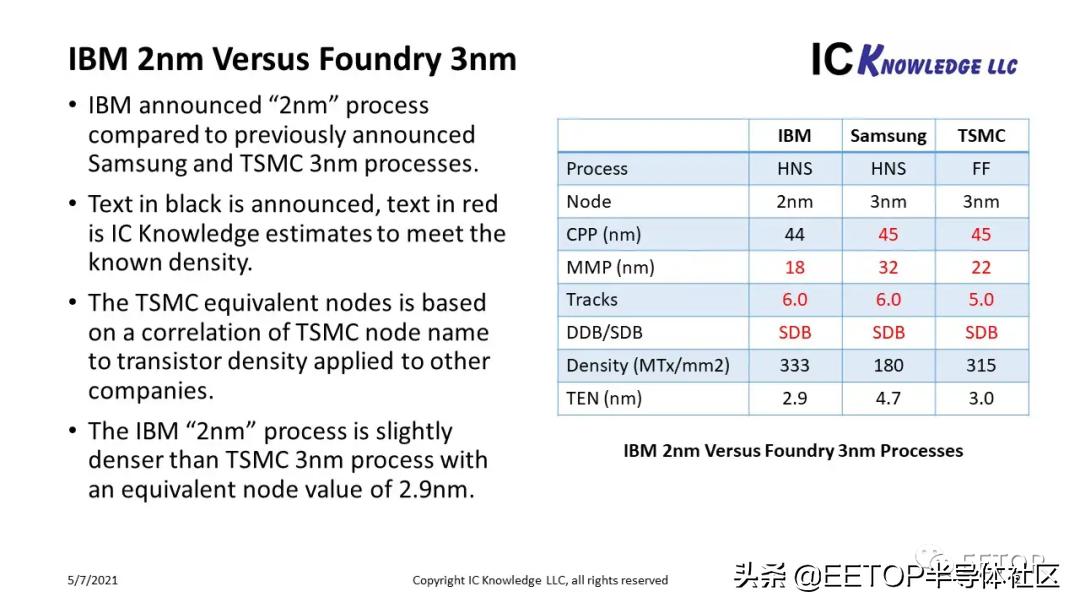 外媒:IBM 2纳米芯片被虚标了!台积电都快量产了