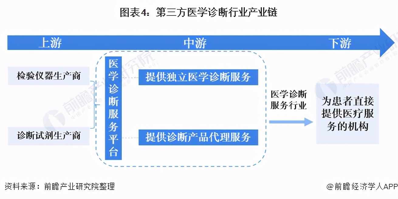 预见2021:《2021年中国第三方医学诊断行业全景图谱》