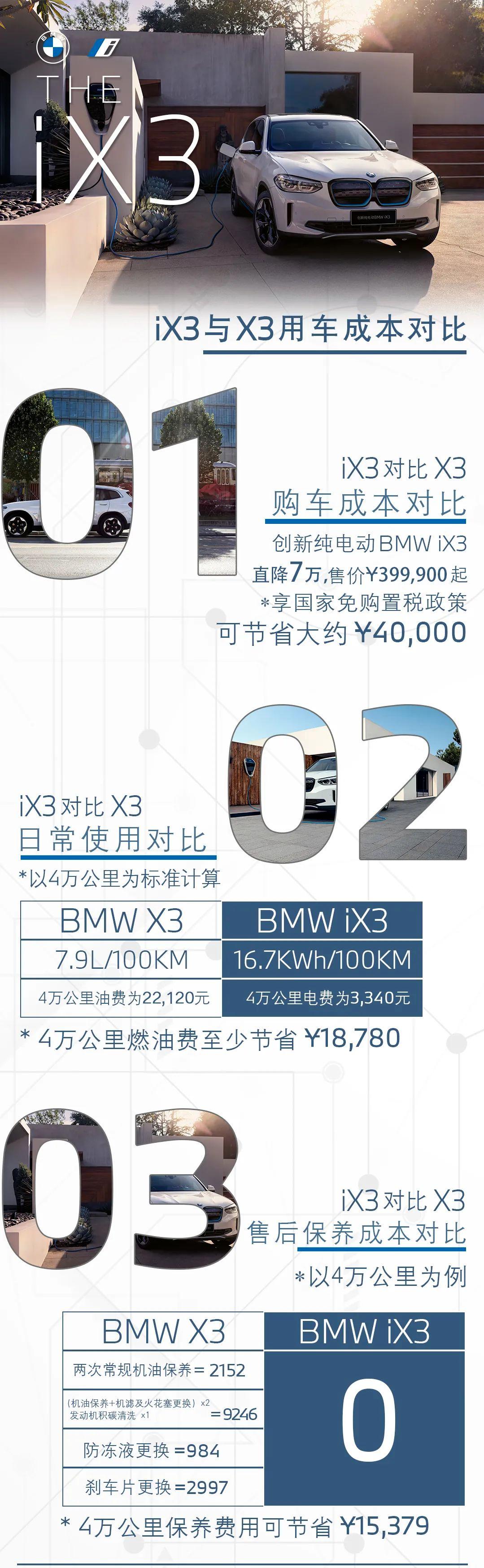 创新纯电动BMW iX3,到底能有多省钱?