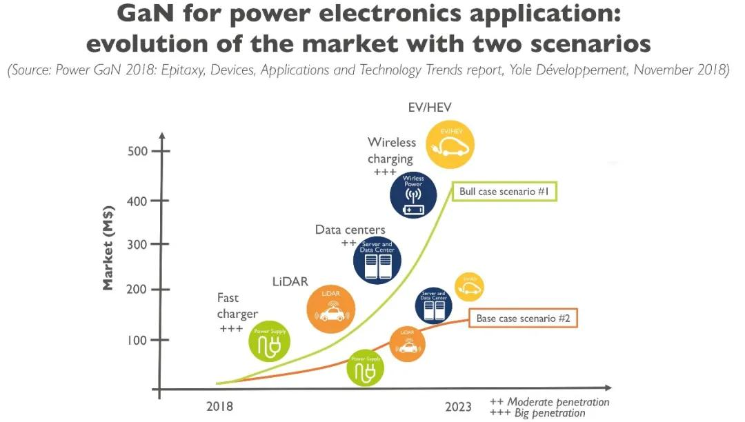 快充带动成本下降音频和汽车应用有突破,2021氮化镓市场展望