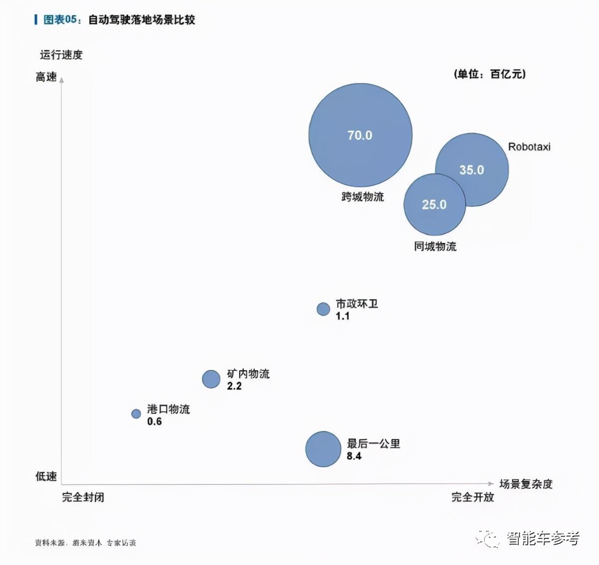 深圳自动驾驶公司获阿里领投3亿美元,晋升独角兽,开启货运落地