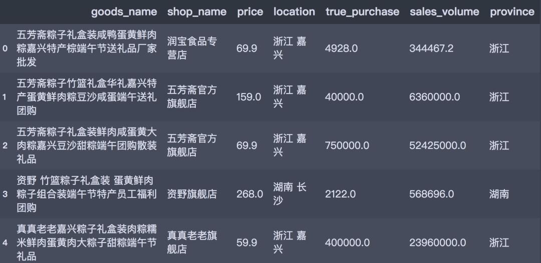 大数据告诉你:粽子甜咸之争谁胜出?吃货最爱买谁家的粽子?