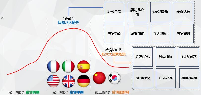 新冠疫情下的电商购物季,海外市场还有机会吗?