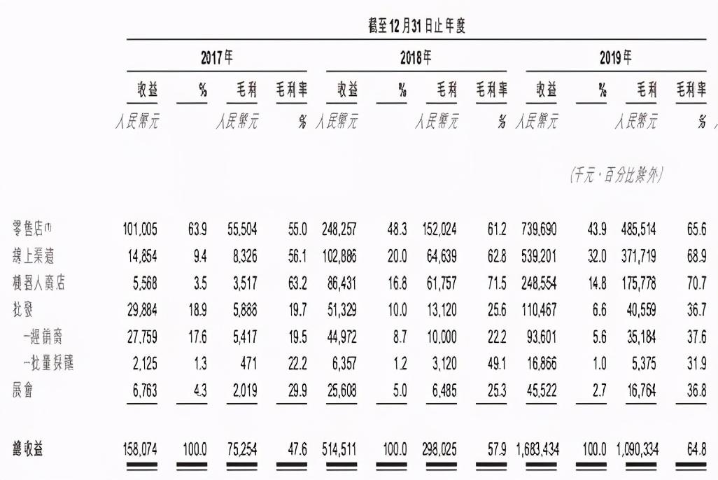 泡泡玛特上半年收入8.18亿元,卖出1350万个盲盒