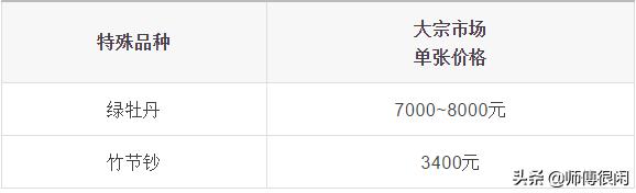 70钞涨了吗?来看最新价格表