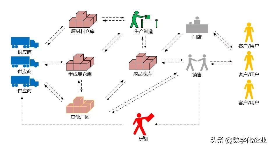 智能仓储管理(WMS)系统建设理念
