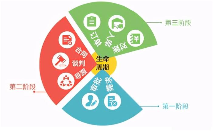 采购供应链系统整体解决方案,让企业赢在数据价值、效率