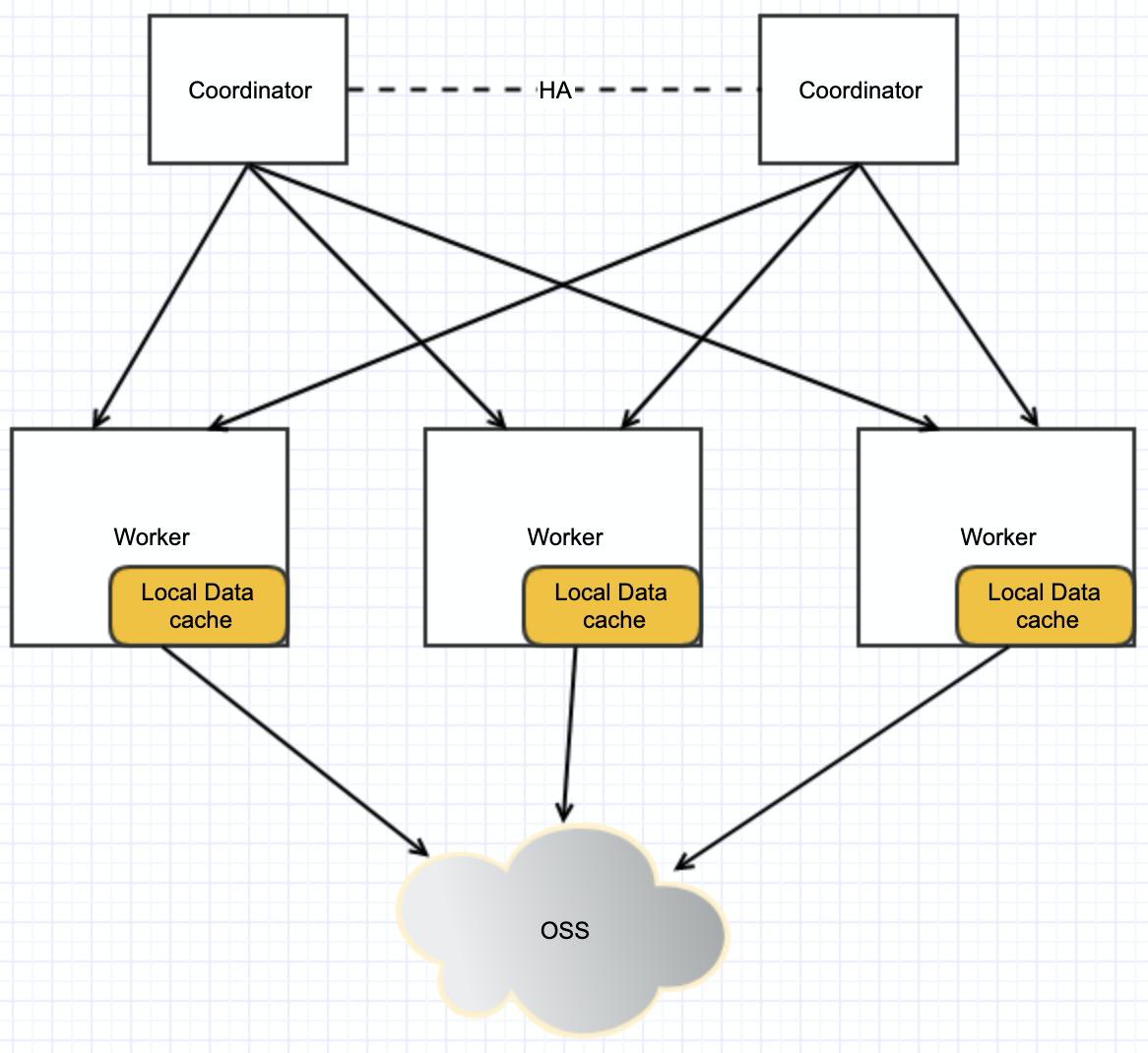 DLA SQL推出基于Alluxio的数据湖分析加速功能