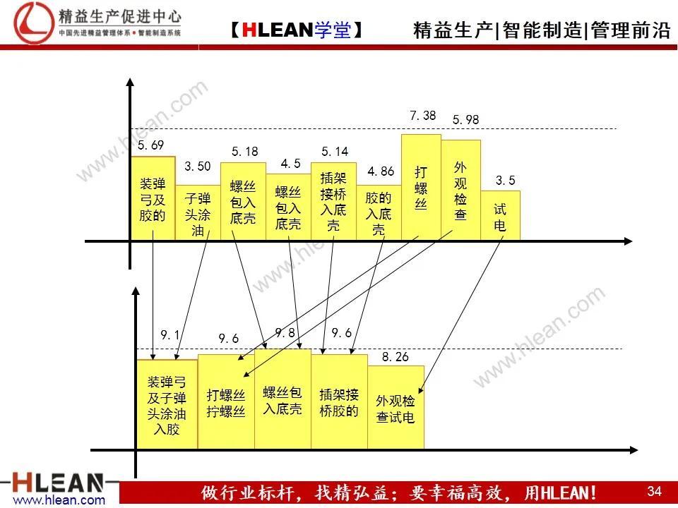 「精益学堂」IE工业工程技法培训(下篇)