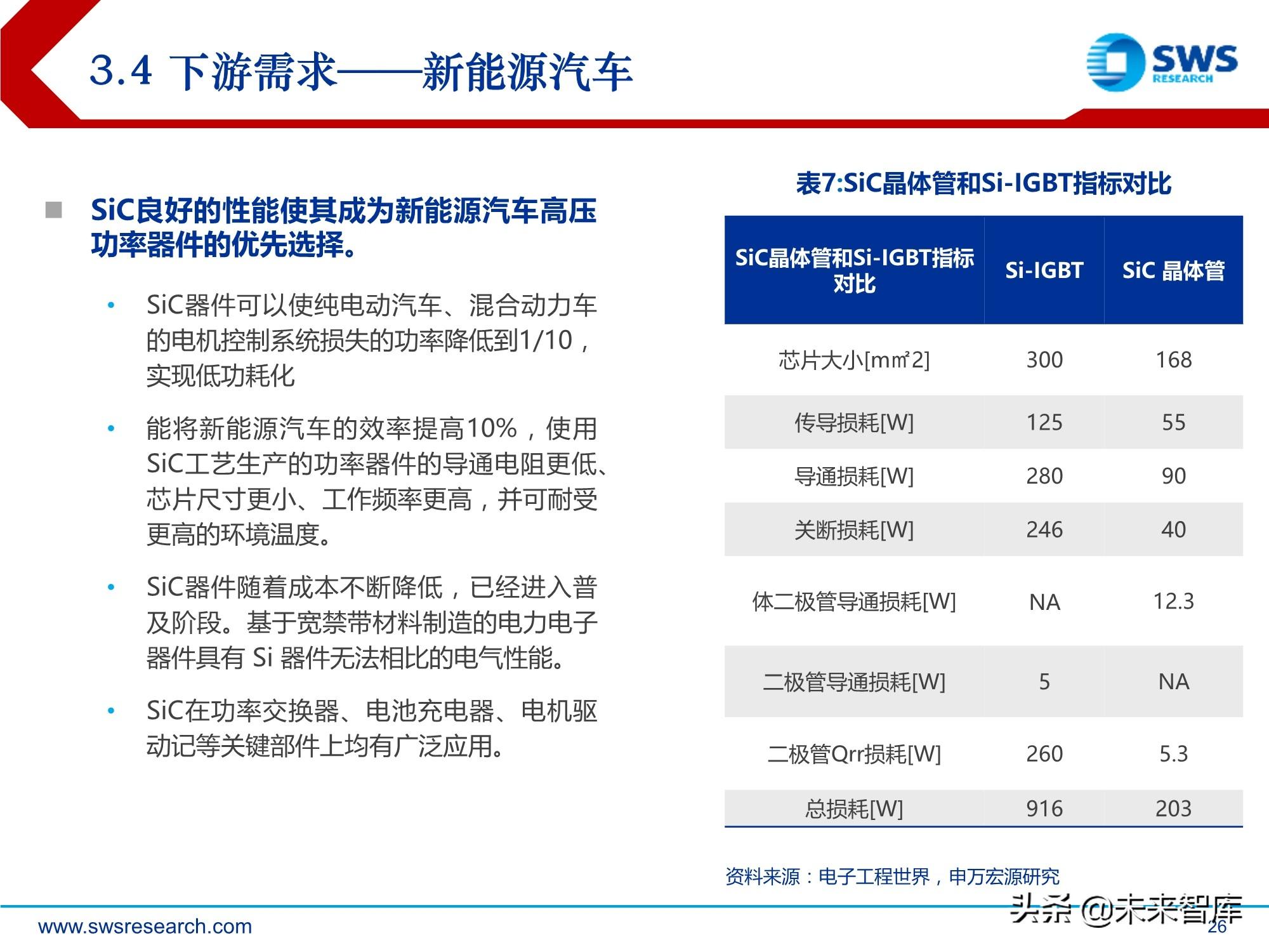 化合物半导体深度报告:5G与新能源车驱动高成长