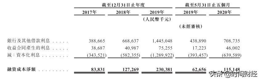 """四川房企领地控股""""再战""""港交所:净负债率飙至150%,拖欠社保、公积金4000万元"""