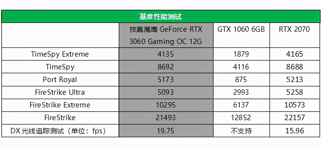 """为什么说RTX 3060是新一代""""60""""甜品王?看完你就明白了"""