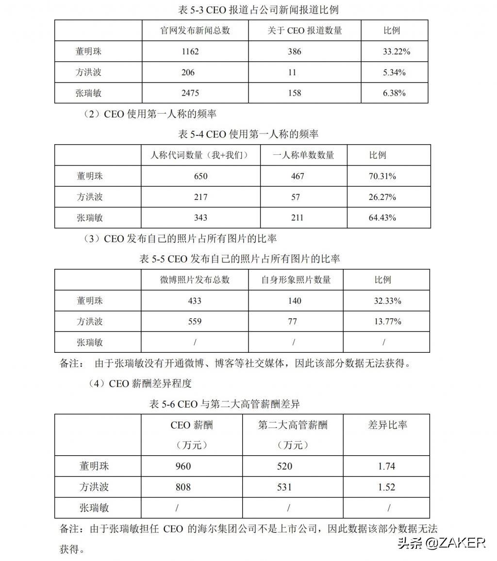 高校硕士论文:董明珠自恋行为大赏