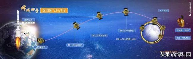 除了去月球南极,这几个是NASA商业着陆器将登陆月球的地方