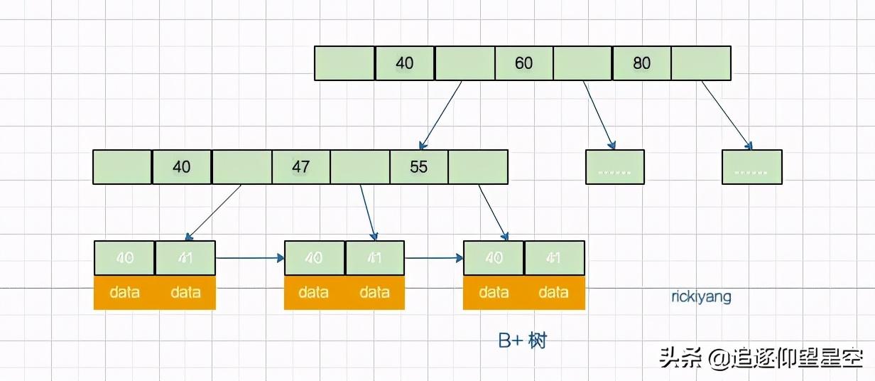 mysql一张表到底能存多少数据?