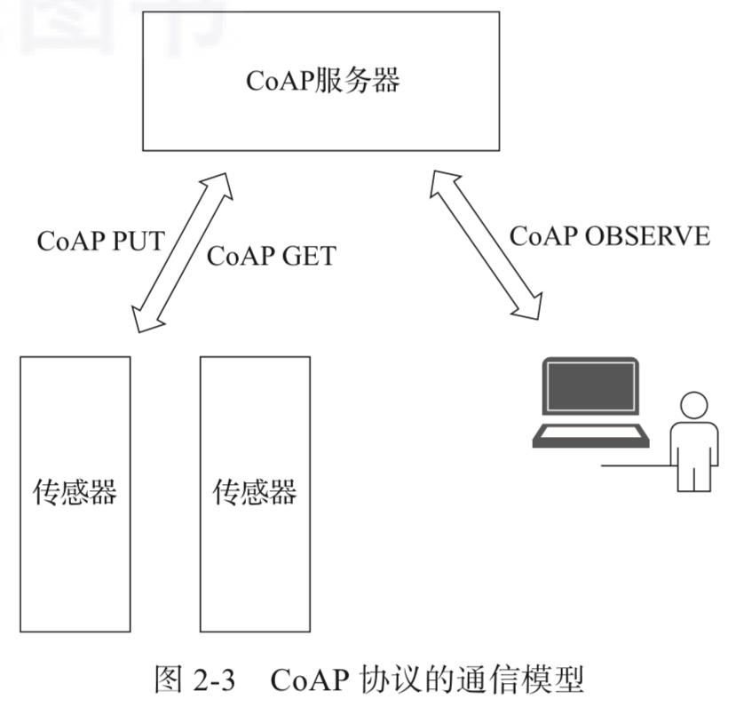 CoAP协议