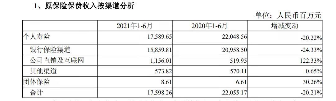 上半年退保金激增30倍,国华人寿:部分历史保单退保增加